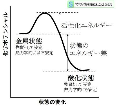 エネルギー 活性 化