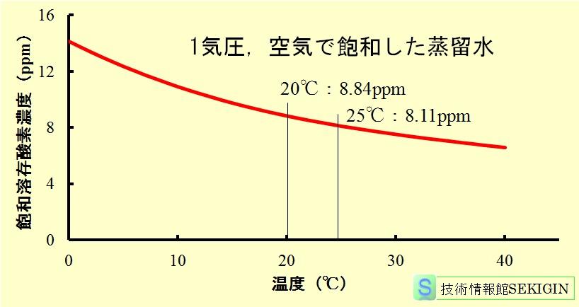 ... の温度依存性が問題となる : 関数の問題 : すべての講義