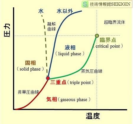 物質の相図(模式図)