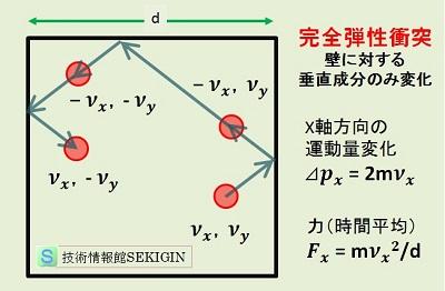 化学(気体分子運動と圧力)|技...