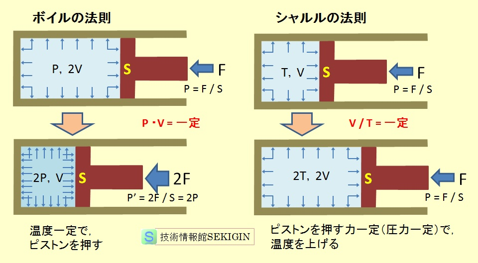 ボイルの法則とシャルルの法則のイメージ図