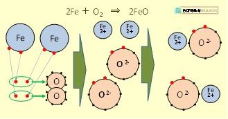化学(酸化・還元とは)|技術情...