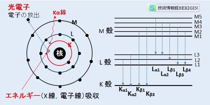 化学(蛍光X線:特性X線) 技術情報館「SEKIGIN」 元素の同定 ...