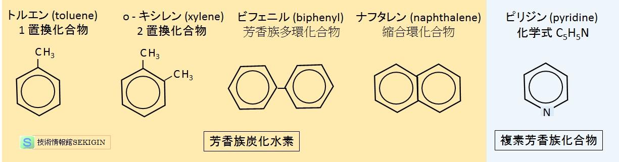 有機化学(分子構造による分類)...