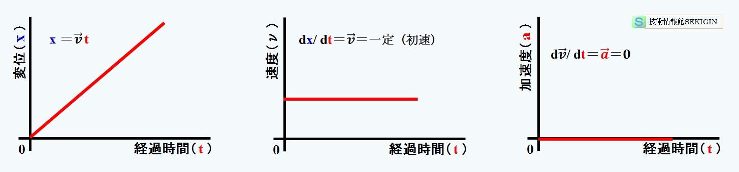 等 加速度 直線 運動 グラフ