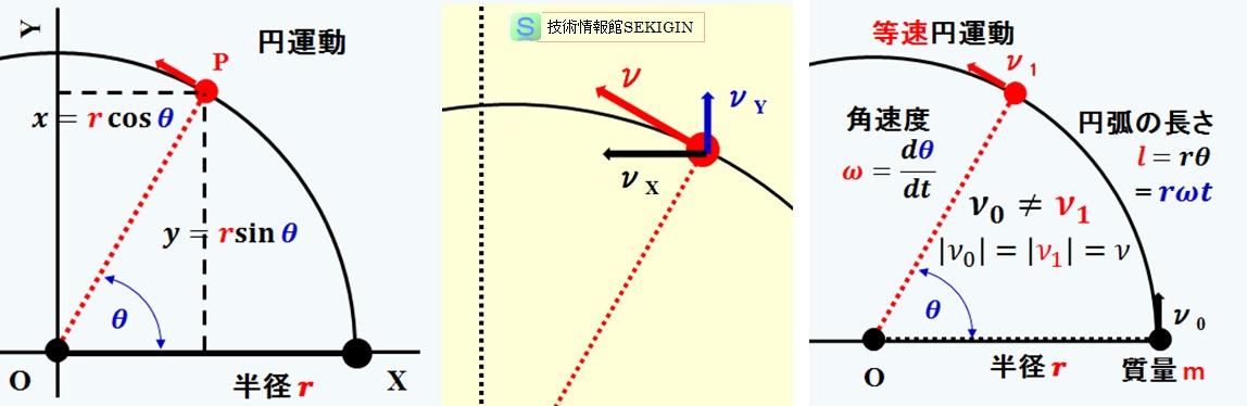 方程式 回転 の 運動